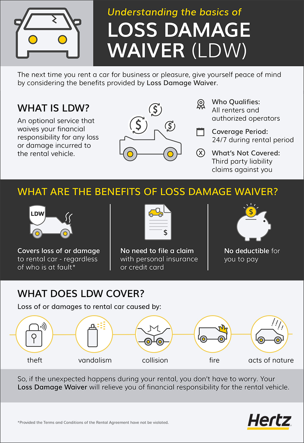 Loss Damage Waiver What It Is Is It Worth It And Other Faqs Hertz