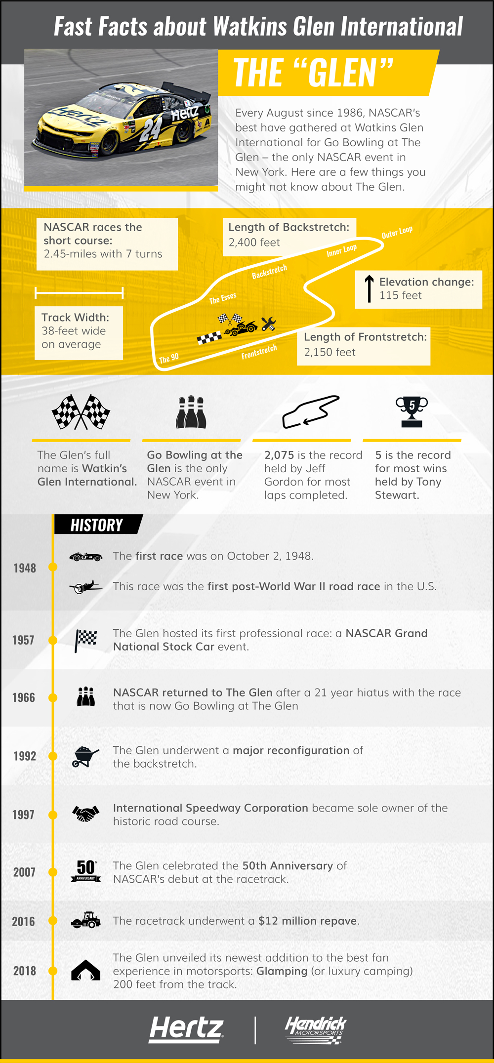 Watkins Glen International infographic featuring various statistics about the history and logistics of this racetrack