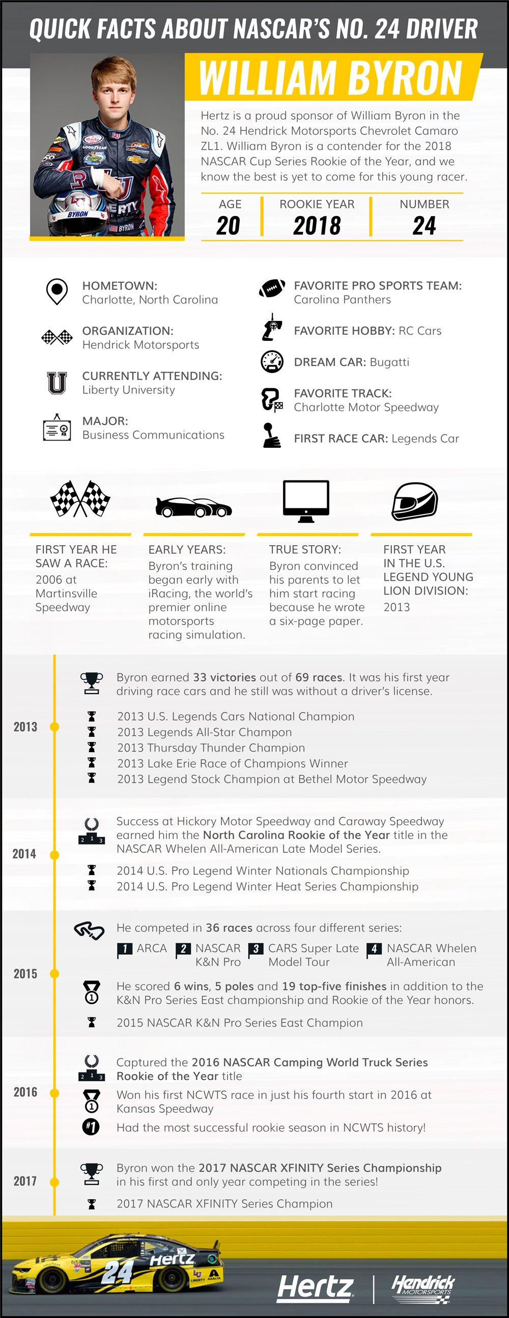 William Byron infographic featuring various statistics about the background, and racing history of this rookie driver