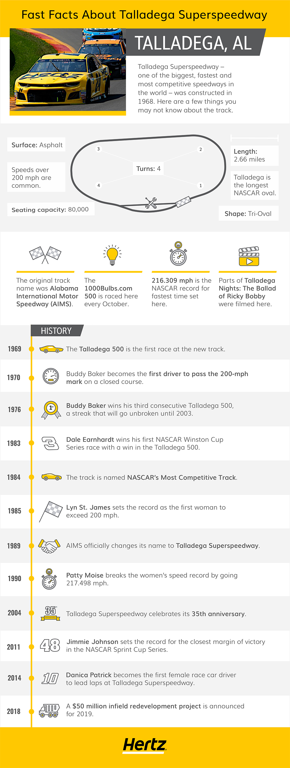 Talladega Superspeedway infographic featuring various statistics about the history and logistics of this racetrack