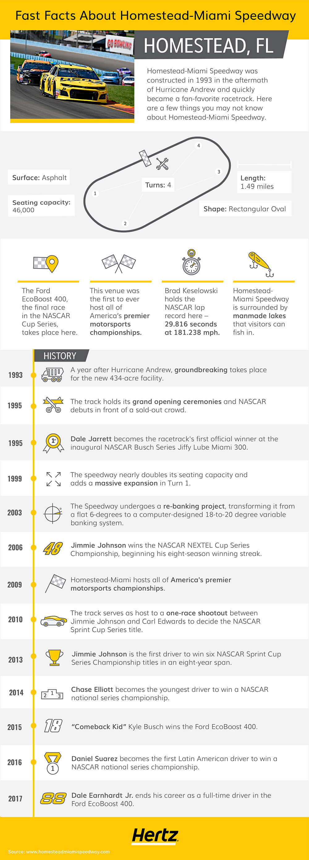 Homestead-Miami Speedway infographic featuring various statistics about the history and logistics of this racetrack.