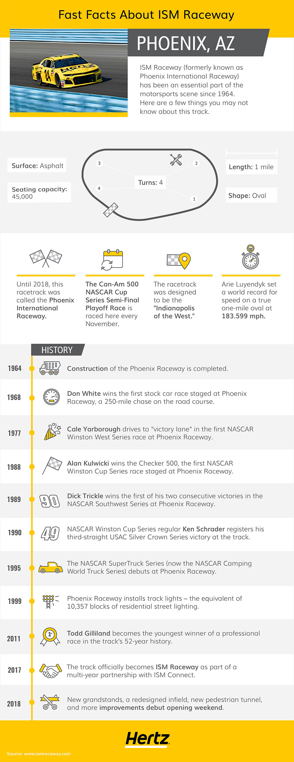 ISM Raceway infographic featuring various statistics about the history and logistics of this racetrack.